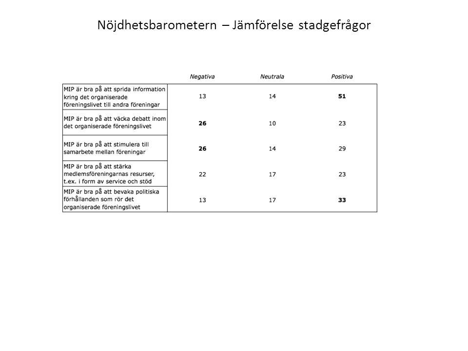 Nöjdhetsbarometern – Jämförelse stadgefrågor