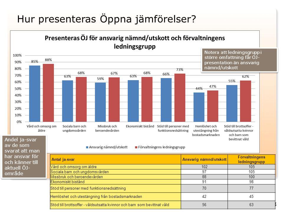 Hur presenteras Öppna jämförelser? Antal ja-svarAnsvarig nämnd/utskott Förvaltningens ledningsgrupp Vård och omsorg om äldre102105 Sociala barn och un