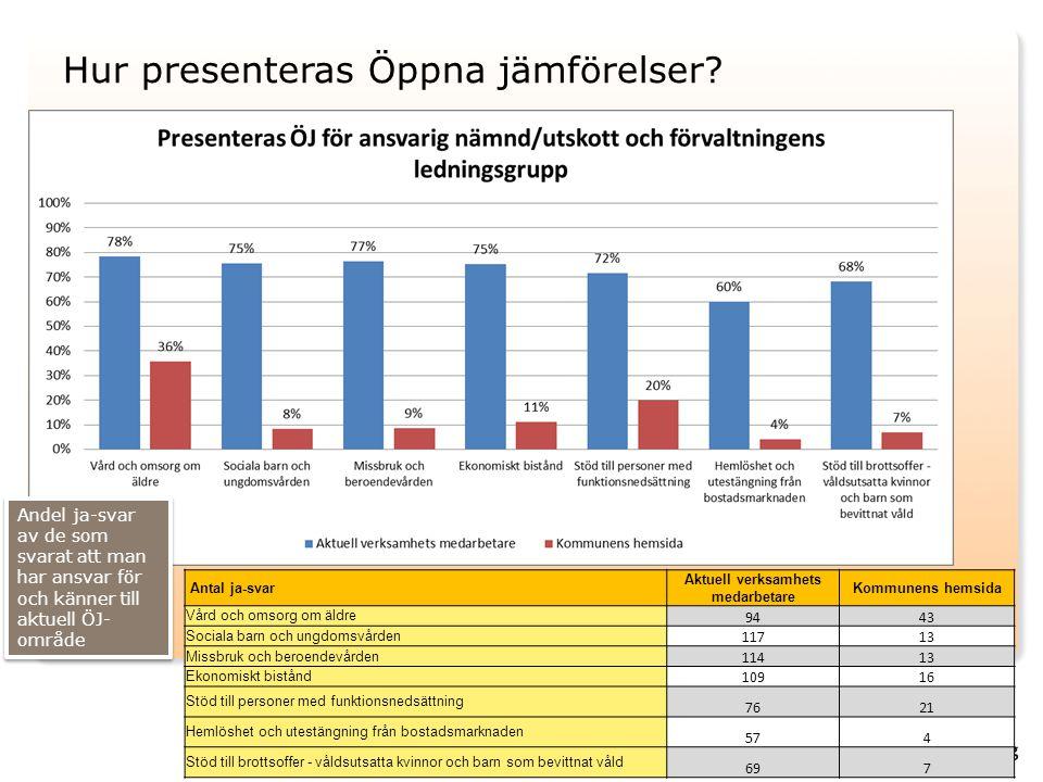 Hur presenteras Öppna jämförelser? Antal ja-svar Aktuell verksamhets medarbetare Kommunens hemsida Vård och omsorg om äldre 9443 Sociala barn och ungd