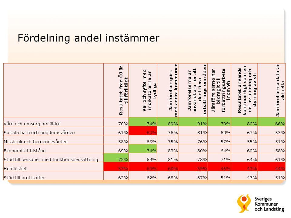 Fördelning andel instämmer Resultatet från ÖJ är tillförlitligt Val och syfte med indikatorerna är tydliga Jämförelser görs med andra kommuner Jämföre