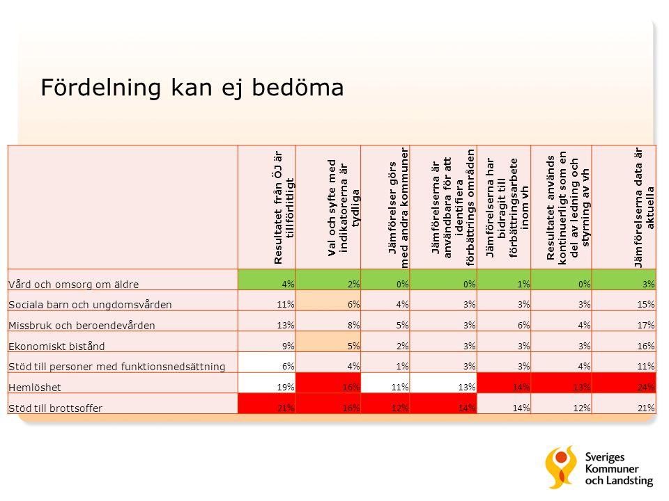 Fördelning kan ej bedöma Resultatet från ÖJ är tillförlitligt Val och syfte med indikatorerna är tydliga Jämförelser görs med andra kommuner Jämförels