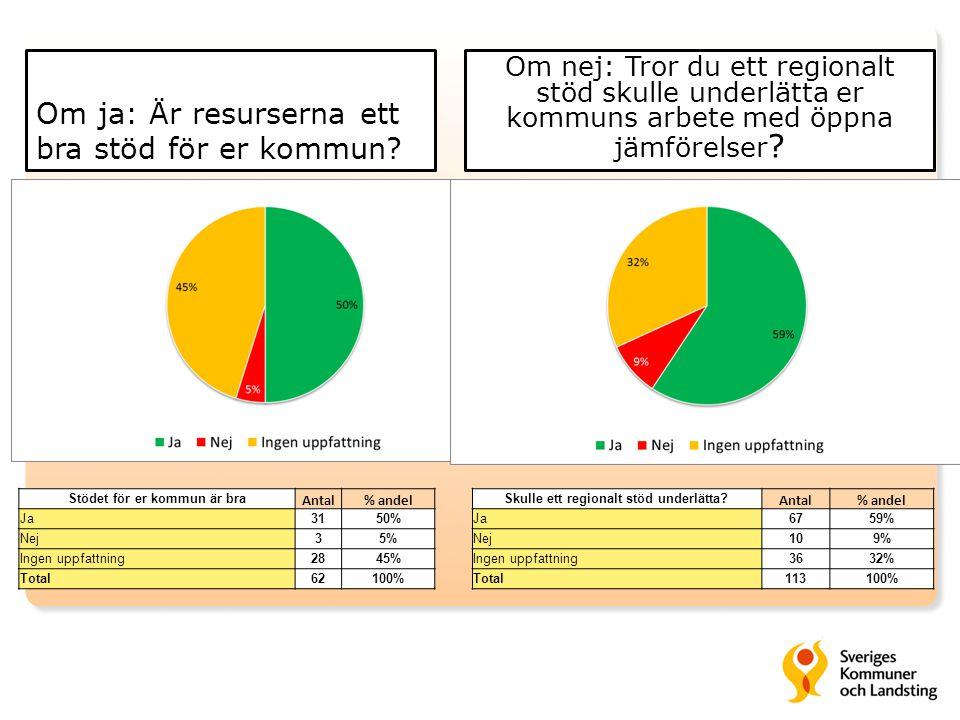 Om ja: Är resurserna ett bra stöd för er kommun? Stödet för er kommun är bra Antal% andel Ja3150% Nej35% Ingen uppfattning2845% Total62100% Skulle ett