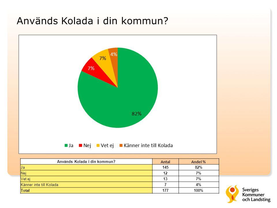 Används Kolada i din kommun? AntalAndel % Ja14582% Nej127% Vet ej137% Känner inte till Kolada74% Total177100%