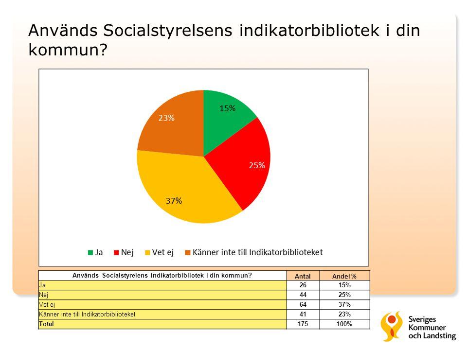 Används Socialstyrelsens indikatorbibliotek i din kommun? Används Socialstyrelens indikatorbibliotek i din kommun? AntalAndel % Ja2615% Nej4425% Vet e