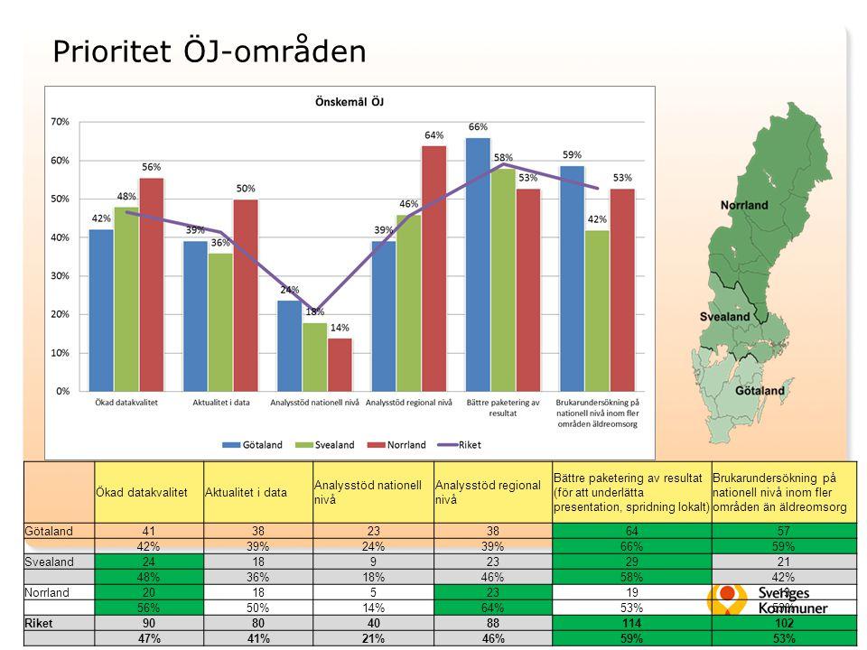 Prioritet ÖJ-områden Ökad datakvalitetAktualitet i data Analysstöd nationell nivå Analysstöd regional nivå Bättre paketering av resultat (för att unde