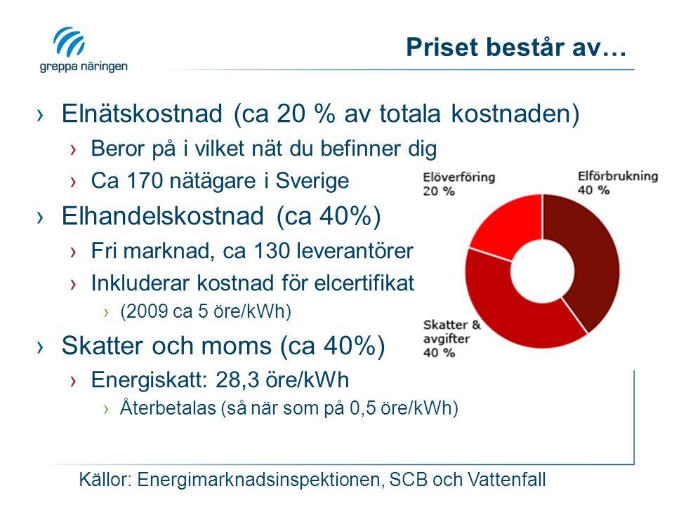 Elpriser på Nord Pool Torrt.Vått. Kallt. Vått. Klimatpolitik + kolpriser .