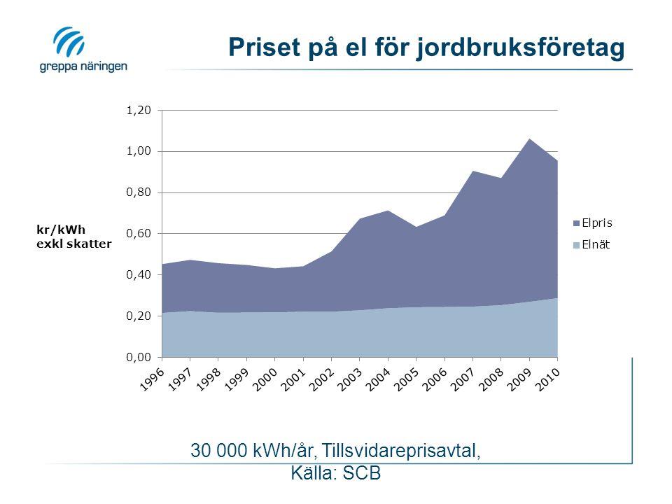 Priset på el för jordbruksföretag 30 000 kWh/år, Tillsvidareprisavtal, Källa: SCB