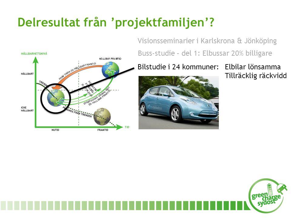 Bilstudie i 24 kommuner: Elbilar lönsamma Tillräcklig räckvidd Visionsseminarier i Karlskrona & Jönköping Buss-studie – del 1: Elbussar 20% billigare Delresultat från 'projektfamiljen'?