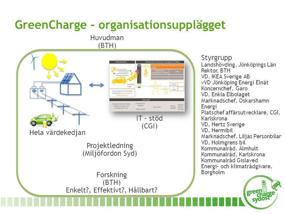 Forskning (BTH) Enkelt?, Effektivt?, Hållbart? IT – stöd (CGI) Hela värdekedjan Projektledning (Miljöfordon Syd) GreenCharge - organisationsupplägget