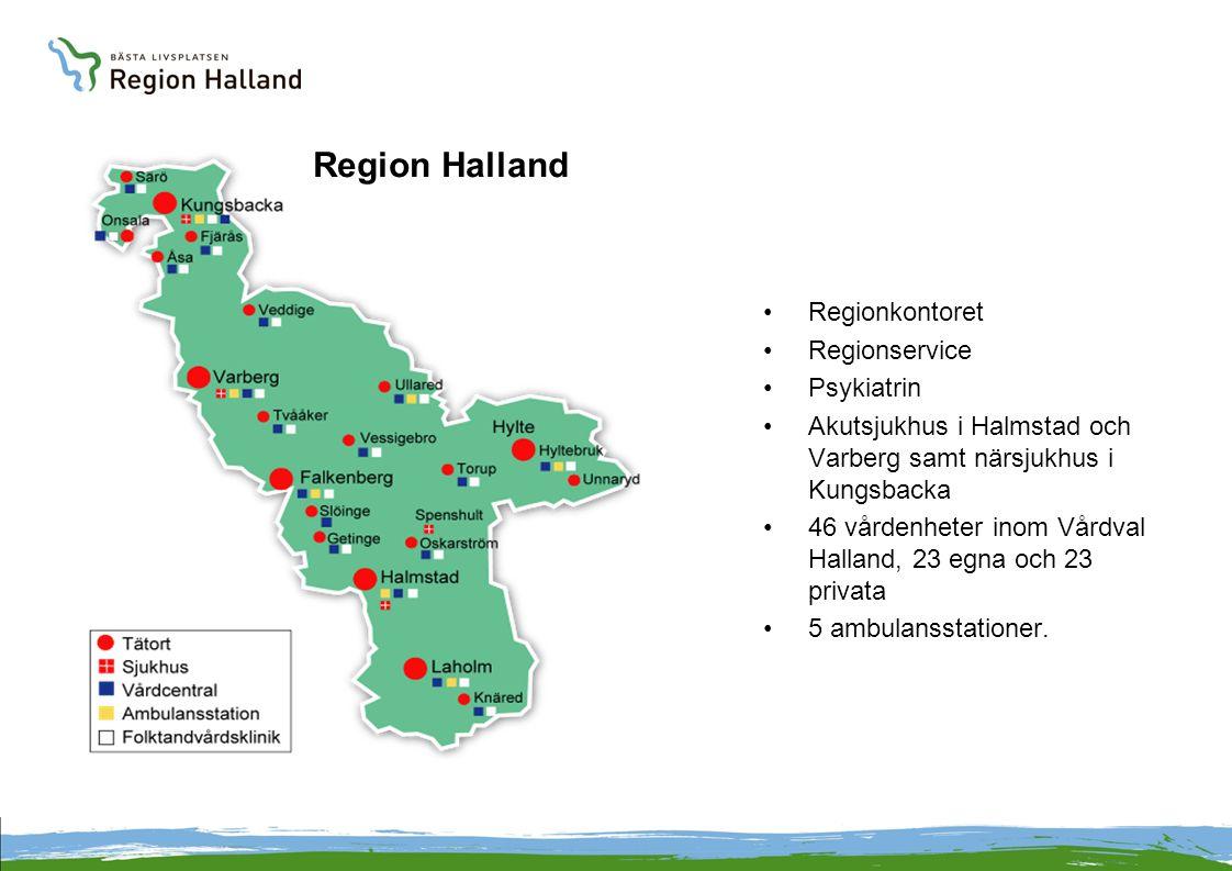 Region Halland Regionkontoret Regionservice Psykiatrin Akutsjukhus i Halmstad och Varberg samt närsjukhus i Kungsbacka 46 vårdenheter inom Vårdval Halland, 23 egna och 23 privata 5 ambulansstationer.