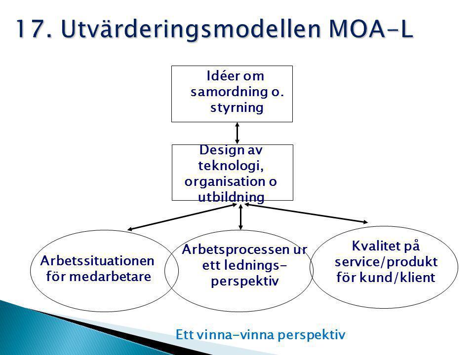 17. Utvärderingsmodellen MOA-L Design av teknologi, organisation o utbildning Arbetssituationen för medarbetare Arbetsprocessen ur ett lednings- persp