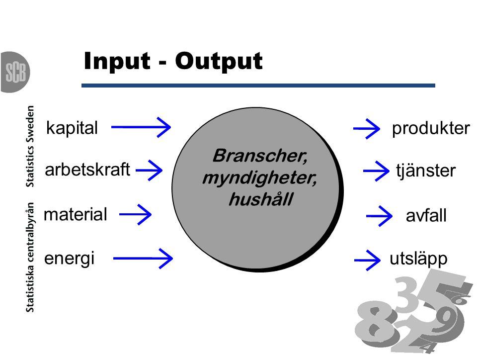 Input - Output Branscher, myndigheter, hushåll kapital arbetskraft material energi produkter tjänster avfall utsläpp