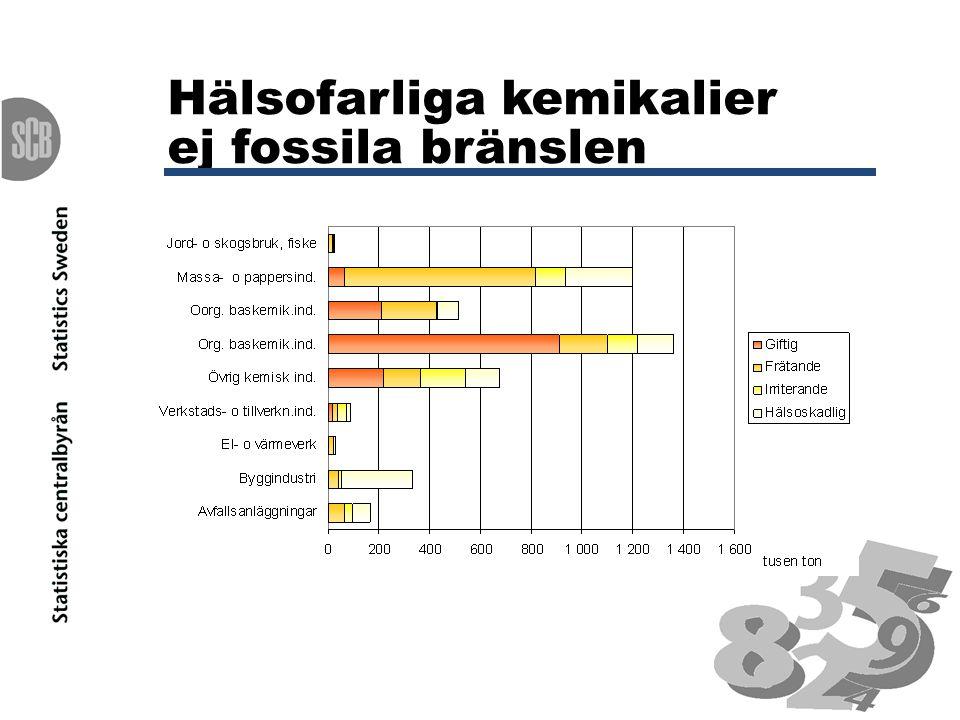 Hälsofarliga kemikalier ej fossila bränslen