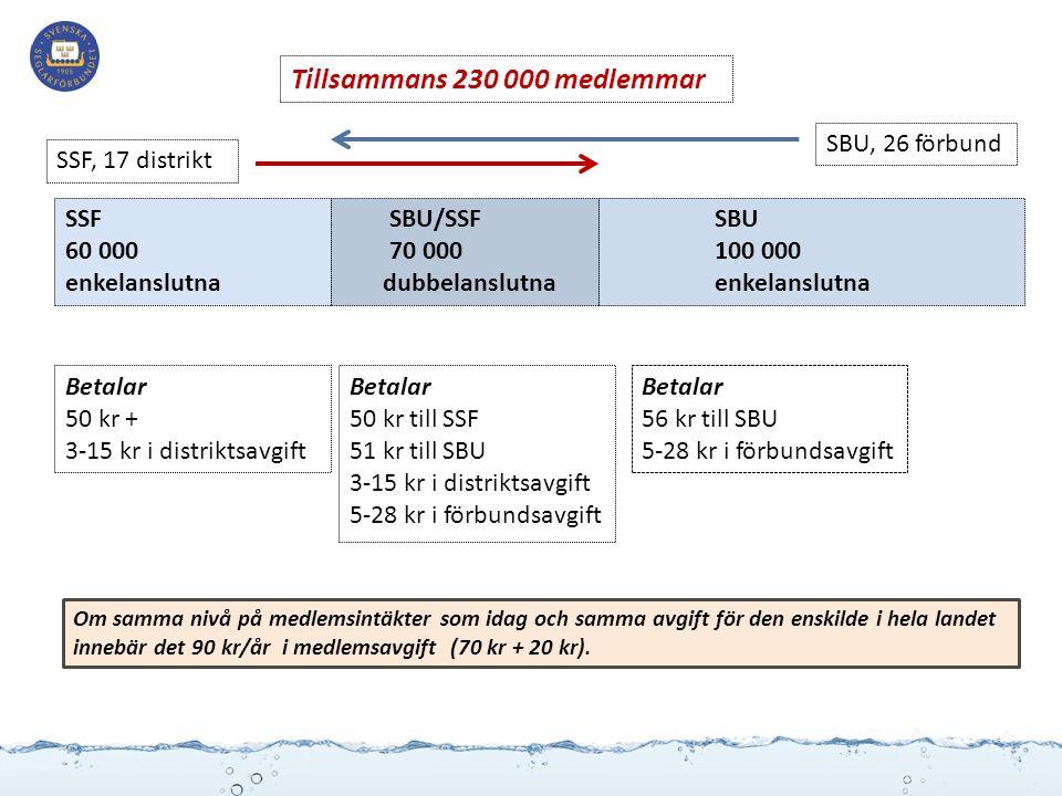 SBU/SSF 70 000 dubbelanslutna SBU 100 000 enkelanslutna SSF 60 000 enkelanslutna Tillsammans 230 000 medlemmar Betalar 50 kr + 3-15 kr i distriktsavgi