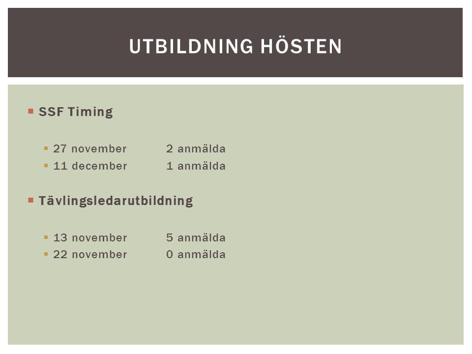  SSF Timing  27 november2 anmälda  11 december1 anmälda  Tävlingsledarutbildning  13 november5 anmälda  22 november0 anmälda UTBILDNING HÖSTEN