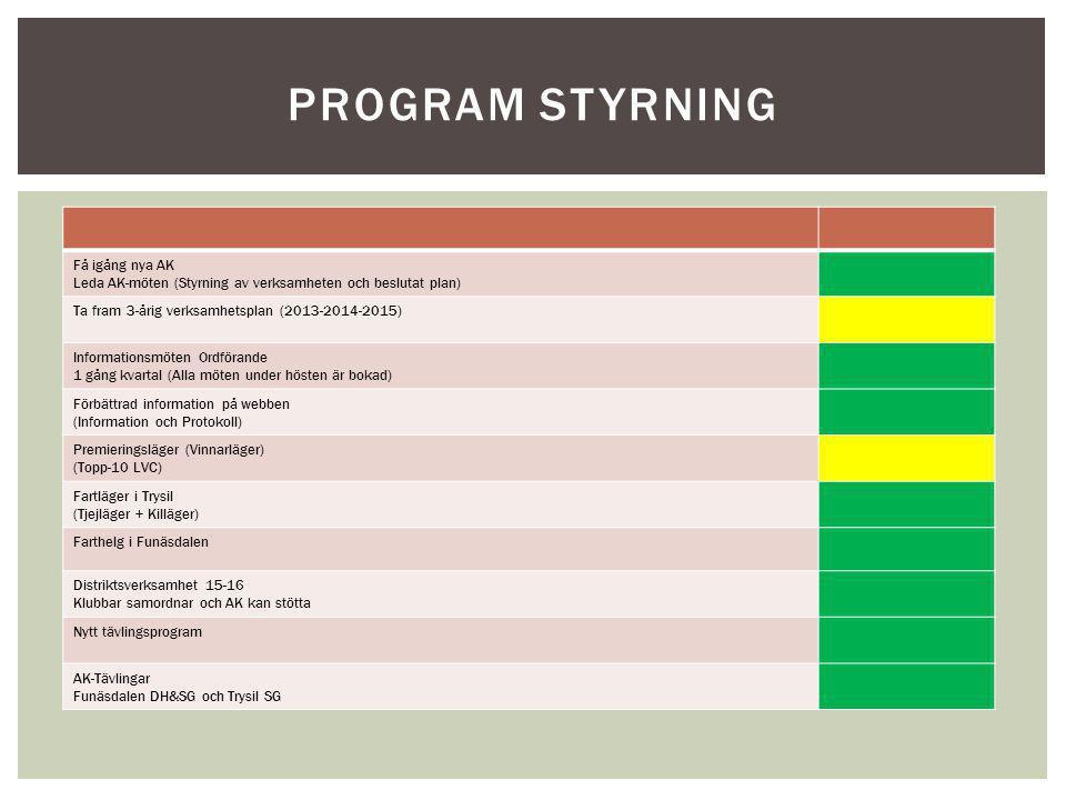 PROGRAM STYRNING Få igång nya AK Leda AK-möten (Styrning av verksamheten och beslutat plan) Ta fram 3-årig verksamhetsplan (2013-2014-2015) Informatio