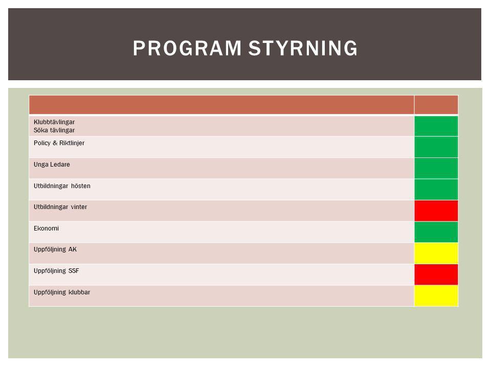 PROGRAM STYRNING Klubbtävlingar Söka tävlingar Policy & Riktlinjer Unga Ledare Utbildningar hösten Utbildningar vinter Ekonomi Uppföljning AK Uppföljn