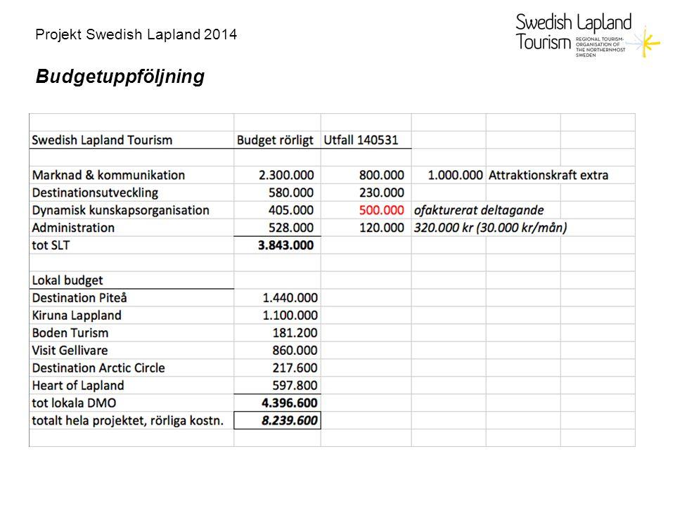 Projekt Swedish Lapland 2014 Budgetuppföljning