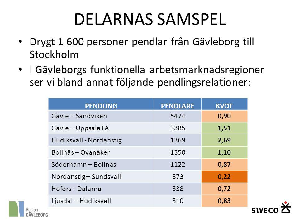 DELARNAS SAMSPEL Drygt 1 600 personer pendlar från Gävleborg till Stockholm I Gävleborgs funktionella arbetsmarknadsregioner ser vi bland annat följan
