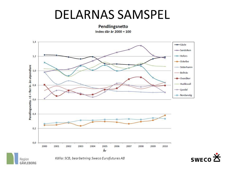 DELARNAS SAMSPEL Källa: SCB, bearbetning Sweco Eurofutures AB