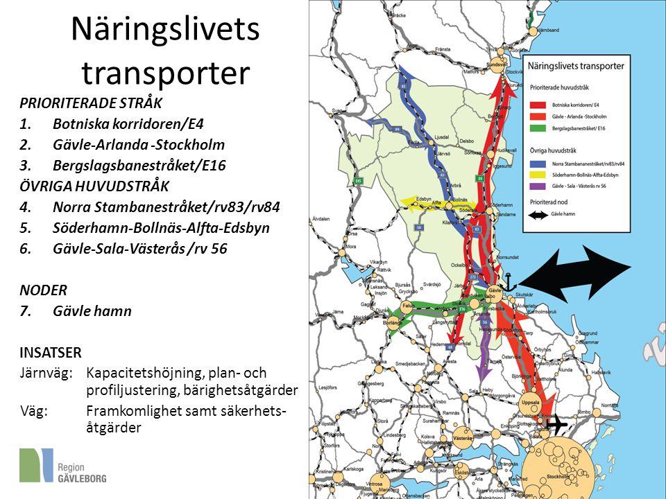 Näringslivets transporter PRIORITERADE STRÅK 1.Botniska korridoren/E4 2.Gävle-Arlanda -Stockholm 3.Bergslagsbanestråket/E16 ÖVRIGA HUVUDSTRÅK 4.Norra