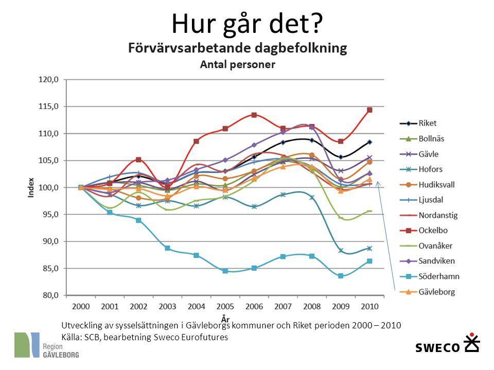 Hur går det? Utveckling av sysselsättningen i Gävleborgs kommuner och Riket perioden 2000 – 2010 Källa: SCB, bearbetning Sweco Eurofutures