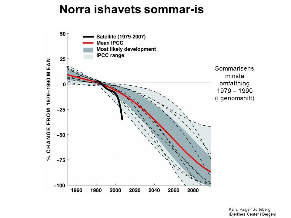 Källa: Asgeir Sorteberg, (Bjerknes Center i Bergen) Norra ishavets sommar-is Sommarisens minsta omfattning 1979 – 1990 (i genomsnitt)