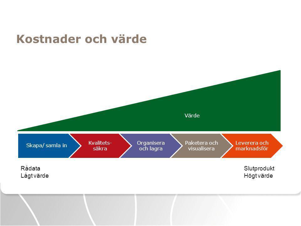 Kostnader och värde Skapa/ samla in Kvalitets- säkra Organisera och lagra Paketera och visualisera Leverera och marknadsför Rådata Lågt värde Slutprodukt Högt värde Värde