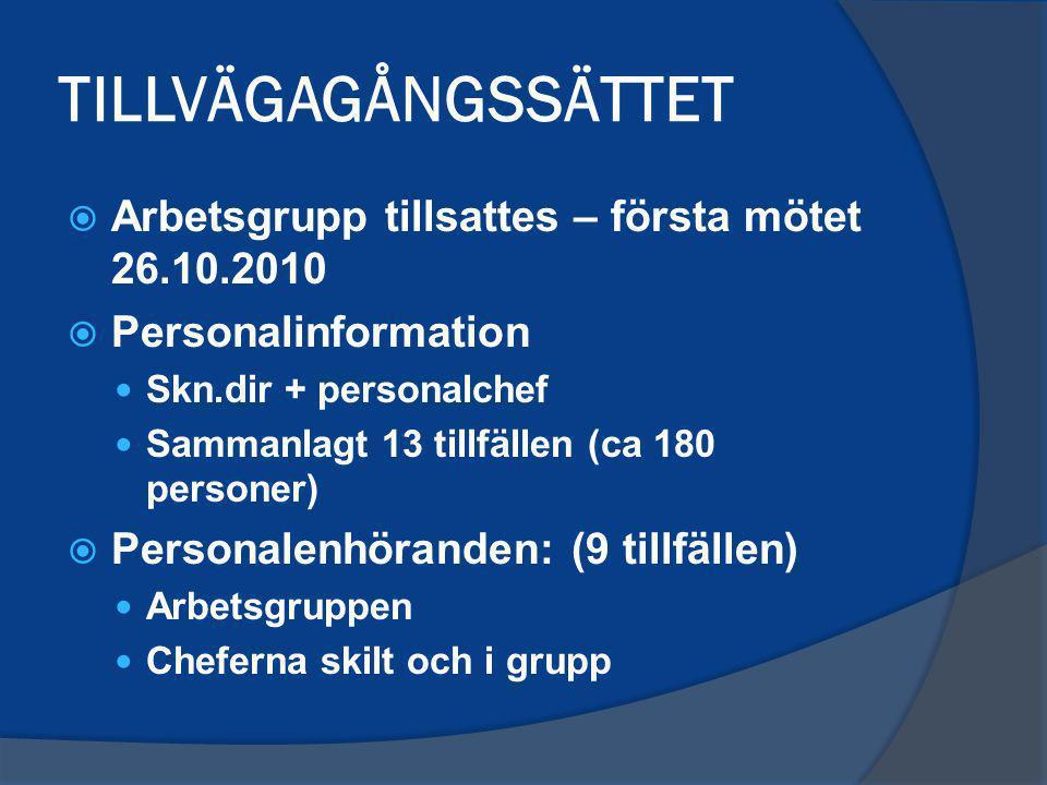 TILLVÄGAGÅNGSSÄTTET  Arbetsgrupp tillsattes – första mötet 26.10.2010  Personalinformation Skn.dir + personalchef Sammanlagt 13 tillfällen (ca 180 p