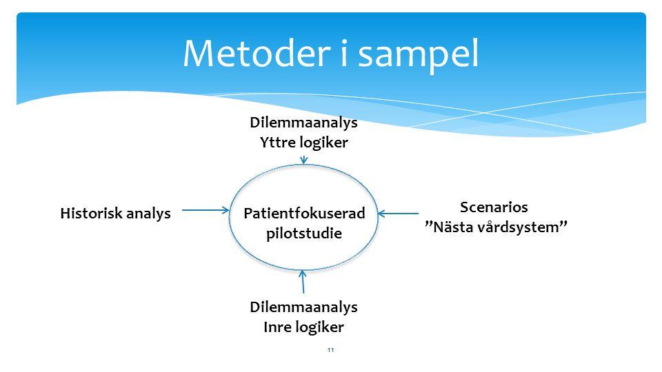 11 Metoder i sampel Dilemmaanalys Yttre logiker Dilemmaanalys Inre logiker Historisk analys Scenarios Nästa vårdsystem Patientfokuserad pilotstudie