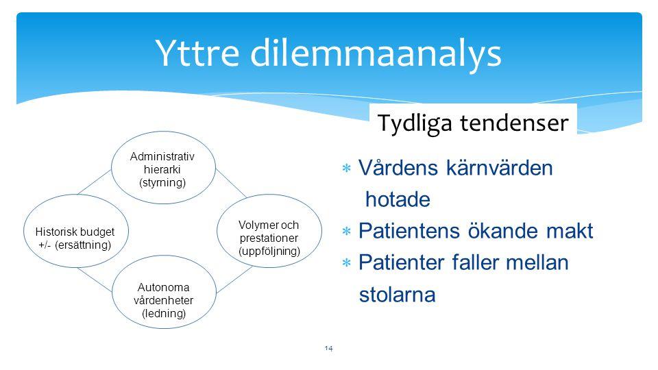  Vårdens kärnvärden hotade  Patientens ökande makt  Patienter faller mellan stolarna 14 Yttre dilemmaanalys Administrativ hierarki (styrning) Historisk budget +/- (ersättning) Volymer och prestationer (uppföljning) Autonoma vårdenheter (ledning) Tydliga tendenser
