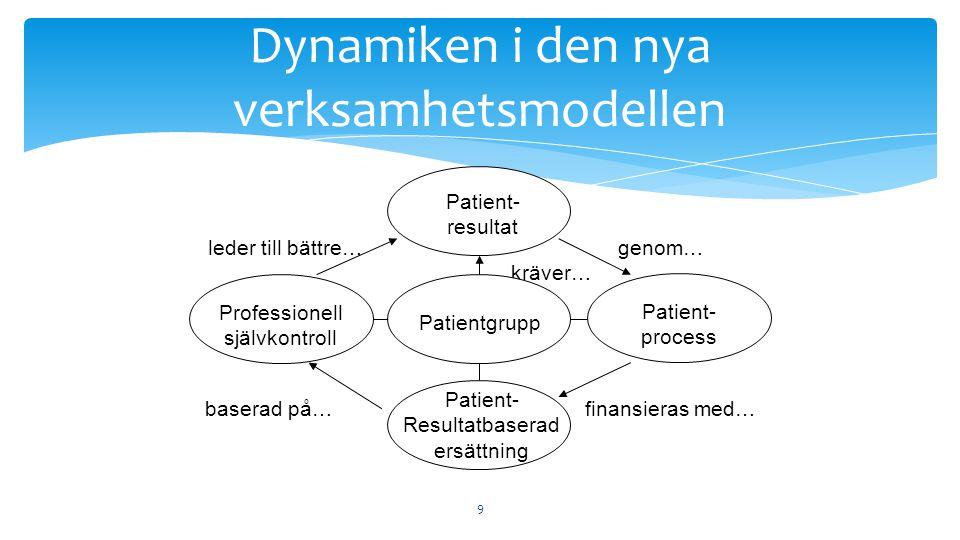 9 Dynamiken i den nya verksamhetsmodellen kräver… baserad på… leder till bättre… finansieras med… genom… Patient- Resultatbaserad ersättning Professionell självkontroll Patient- process Patient- resultat Patientgrupp