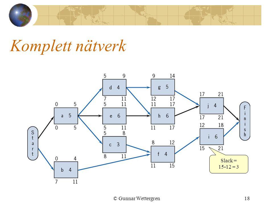 © Gunnar Wettergren18 Komplett nätverk Slack = 15-12 = 3