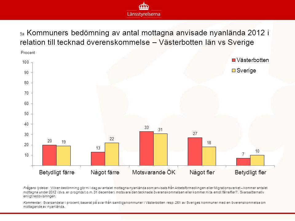 5b Kommuners skäl till att ta emot färre anvisade 2012 än enligt överenskommelsen – Västerbottens län vs Sverige Frågans lydelse: 'Av vilket eller vilka skäl tar kommunen emot färre anvisade än vad som anges i överenskommelsen.