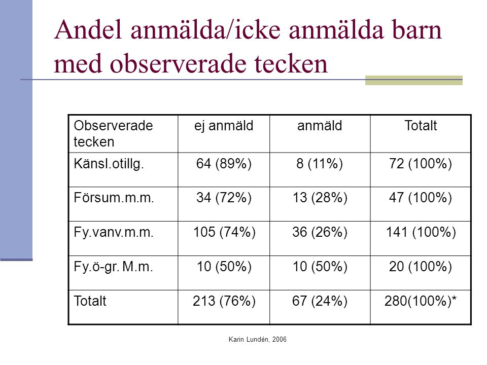 Karin Lundén, 2006 Andel anmälda/icke anmälda barn med observerade tecken Observerade tecken ej anmäldanmäldTotalt Känsl.otillg.64 (89%)8 (11%)72 (100
