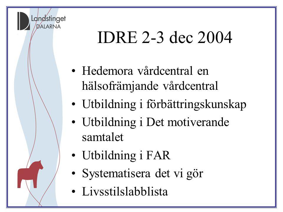 IDRE 2-3 dec 2004 Hedemora vårdcentral en hälsofrämjande vårdcentral Utbildning i förbättringskunskap Utbildning i Det motiverande samtalet Utbildning i FAR Systematisera det vi gör Livsstilslabblista