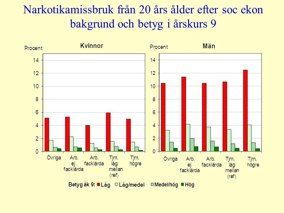 Narkotikamissbruk från 20 års ålder efter soc ekon bakgrund och betyg i årskurs 9