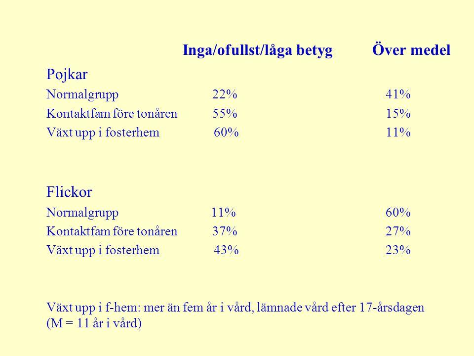 Inga/ofullst/låga betygÖver medel Pojkar Normalgrupp 22% 41% Kontaktfam före tonåren 55% 15% Växt upp i fosterhem 60% 11% Flickor Normalgrupp 11% 60%