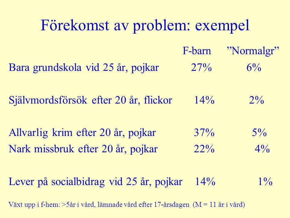 Förekomst av problem: exempel F-barn Normalgr Bara grundskola vid 25 år, pojkar 27% 6% Självmordsförsök efter 20 år, flickor 14% 2% Allvarlig krim efter 20 år, pojkar 37% 5% Nark missbruk efter 20 år, pojkar 22% 4% Lever på socialbidrag vid 25 år, pojkar 14% 1% Växt upp i f-hem: >5år i vård, lämnade vård efter 17-årsdagen (M = 11 år i vård)