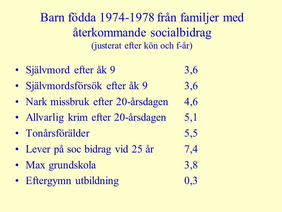 Barn födda 1974-1978 från familjer med återkommande socialbidrag (justerat efter kön och f-år) Självmord efter åk 93,6 Självmordsförsök efter åk 93,6 Nark missbruk efter 20-årsdagen4,6 Allvarlig krim efter 20-årsdagen5,1 Tonårsförälder5,5 Lever på soc bidrag vid 25 år7,4 Max grundskola3,8 Eftergymn utbildning0,3