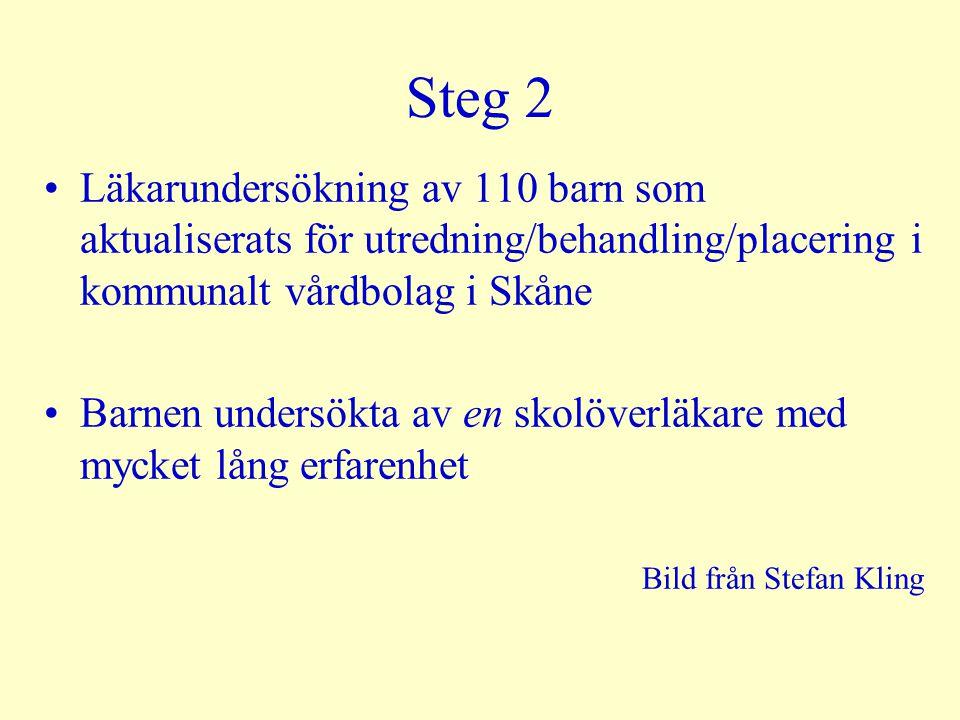 Steg 2 Läkarundersökning av 110 barn som aktualiserats för utredning/behandling/placering i kommunalt vårdbolag i Skåne Barnen undersökta av en skolöverläkare med mycket lång erfarenhet Bild från Stefan Kling