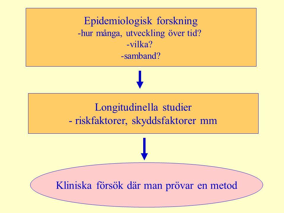 Epidemiologisk forskning -hur många, utveckling över tid? -vilka? -samband? Longitudinella studier - riskfaktorer, skyddsfaktorer mm Kliniska försök d