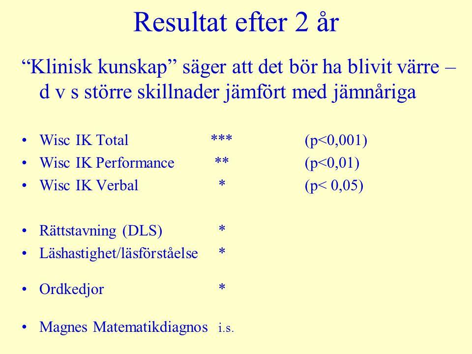 Resultat efter 2 år Klinisk kunskap säger att det bör ha blivit värre – d v s större skillnader jämfört med jämnåriga Wisc IK Total*** (p<0,001) Wisc IK Performance **(p<0,01) Wisc IK Verbal * (p< 0,05) Rättstavning (DLS) * Läshastighet/läsförståelse * Ordkedjor * Magnes Matematikdiagnos i.s.