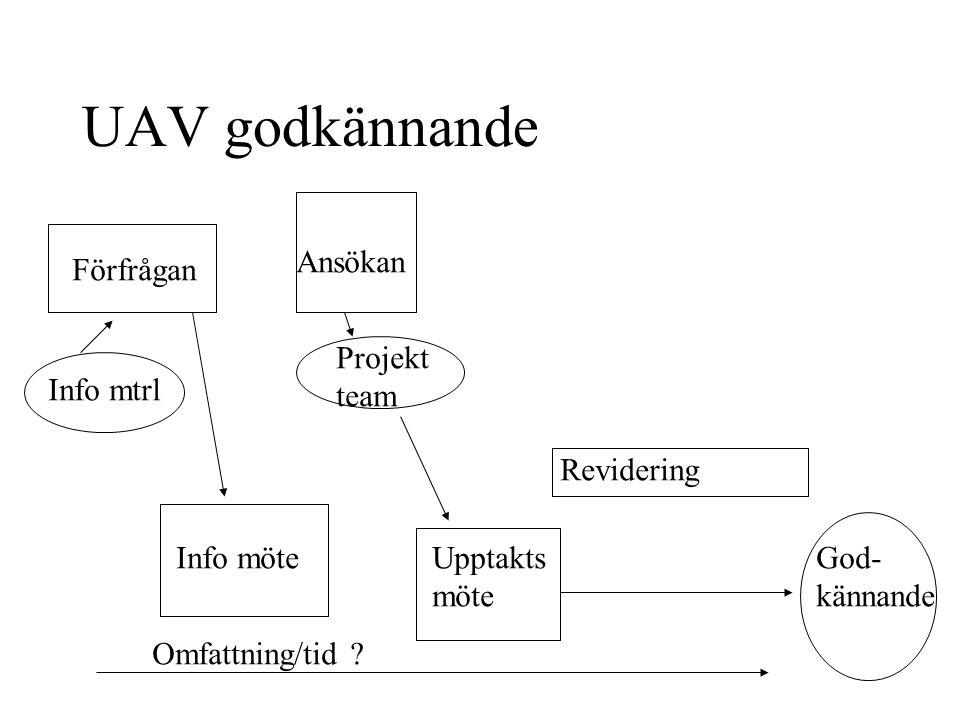 UAV godkännande Förfrågan Info mtrl Info möte Ansökan Projekt team Upptakts möte Revidering God- kännande Omfattning/tid
