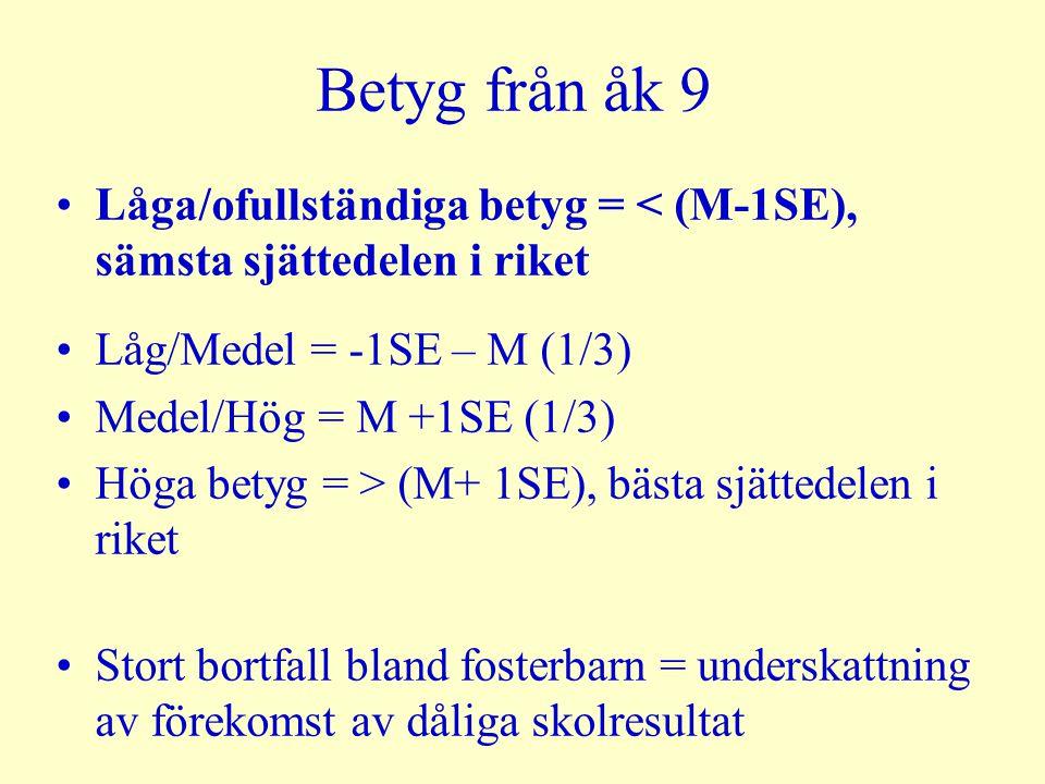 Betyg från åk 9 Låga/ofullständiga betyg = < (M-1SE), sämsta sjättedelen i riket Låg/Medel = -1SE – M (1/3) Medel/Hög = M +1SE (1/3) Höga betyg = > (M