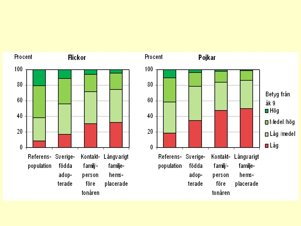 Figur X2.Linjär regression av medelbetyg i årkurs 9 för pojkar födda 1972-81.