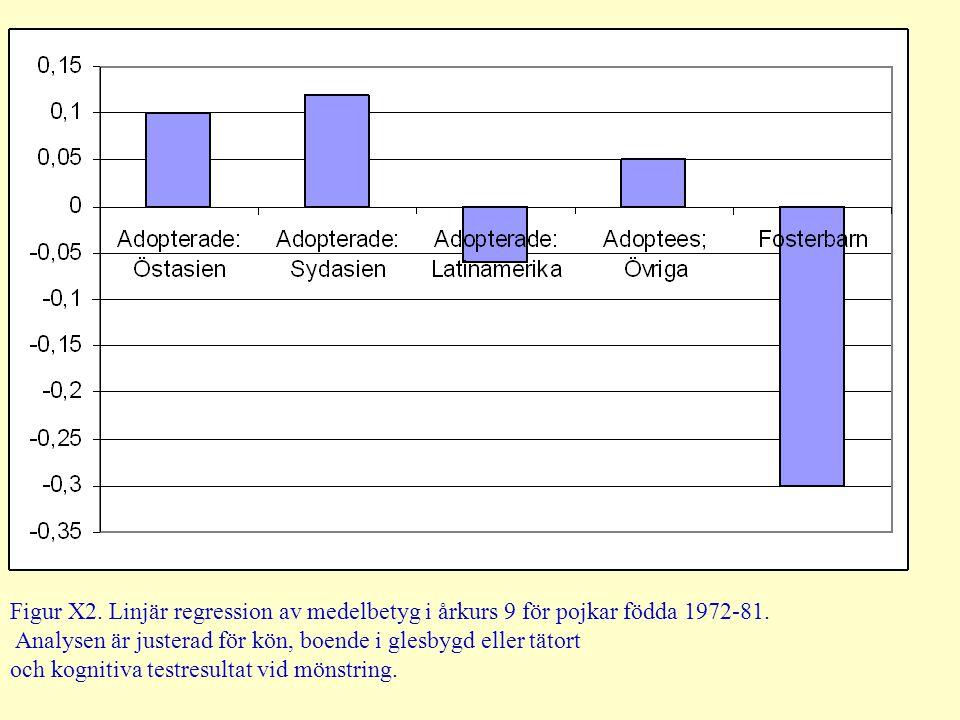 Figur X2. Linjär regression av medelbetyg i årkurs 9 för pojkar födda 1972-81. Analysen är justerad för kön, boende i glesbygd eller tätort och kognit