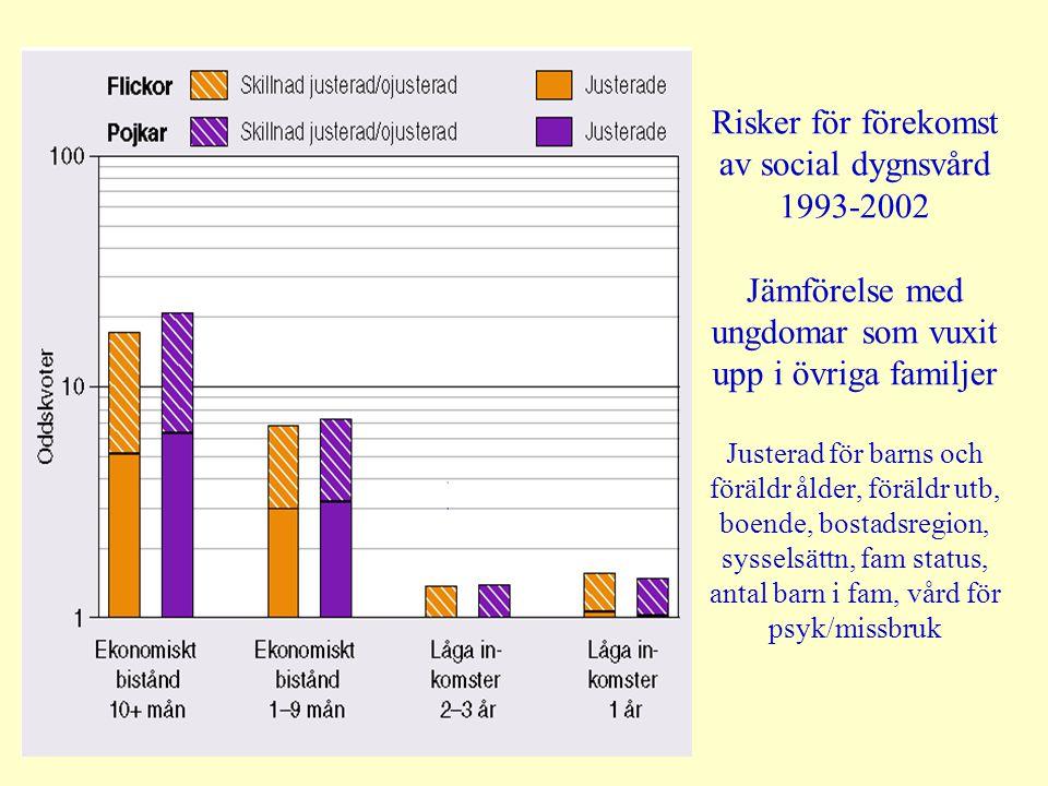 Risker för förekomst av social dygnsvård 1993-2002 Jämförelse med ungdomar som vuxit upp i övriga familjer Justerad för barns och föräldr ålder, föräl