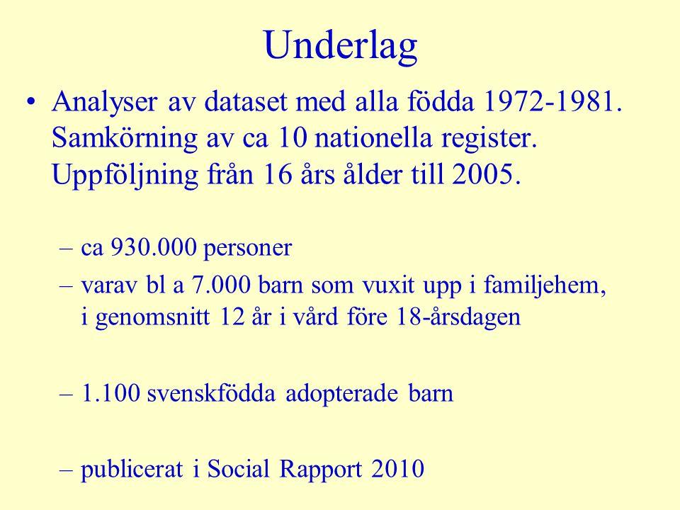 Underlag Analyser av dataset med alla födda 1972-1981. Samkörning av ca 10 nationella register. Uppföljning från 16 års ålder till 2005. –ca 930.000 p