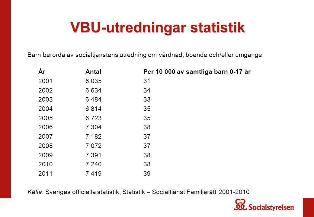 VBU-utredningar statistik Barn berörda av socialtjänstens utredning om vårdnad, boende och/eller umgänge År Antal Per 10 000 av samtliga barn 0-17 år